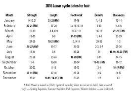 Morrocco Method 2016 Lunar Chart Hair Chart Lunar