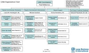 Lb I Org Chart Taxconnections Is A Where To Find Leading
