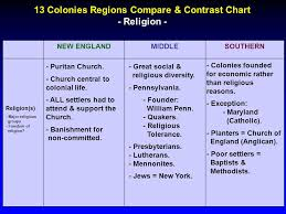 Settlement Of The New England Colonies Chart Ssush1 Compare And Contrast The Development Of English