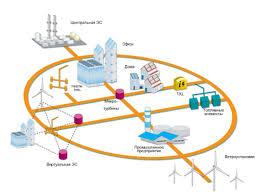 Реферат Исследование автономных систем электроснабжения на базе  Концепция smart grid