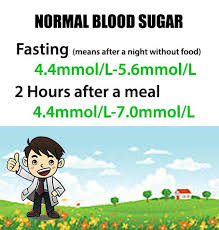Diabetes How Low Should My Blood Sugar Be A Guide To Blood