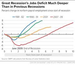 Chart Book The Legacy Of The Great Recession Center On