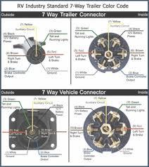 7 pin wiring diagram trailer plug kanvamath org 7 pin trailer plug wiring diagram chevy 7 blade plug wiring diagram dogboifo