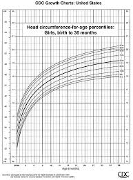 Growth Chart Female 0 36 Months Cdc Head Circumference For Age Girls 0 To 36 Months