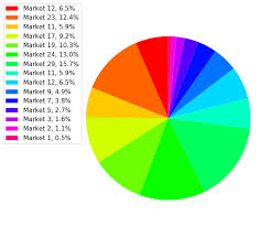 How To Pie Chart With Different Color Themes In Matplotlib