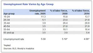 Demographics Unemployment And Inflation Moodys