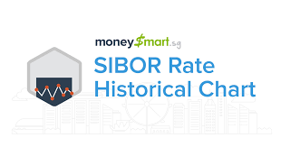 Sibor Rate Chart And Historical Trend Moneysmart Sg