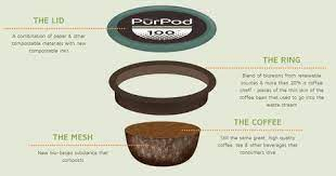 Let's look at the sfbay compostable pod: Why Compostable Coffee Pods Are A Better Choice Singlejocoffee Canada
