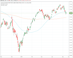 Xli Chart Trade Of The Day For May 10 2019 Briggs Stratton