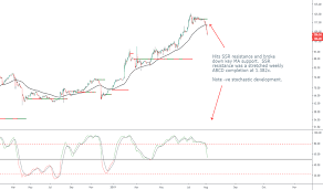 Fef1 Charts And Quotes Tradingview