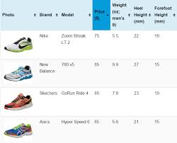 Choosing A Running Shoe Sort By Price Weight Stack
