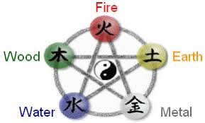 Chinese Medicine Elements Chart Chinese Medicine The Theory Of The Five Elements Your