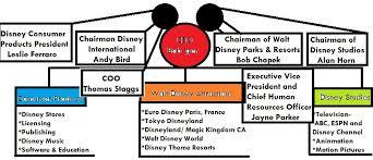 Walt Disney Company Organizational Chart Lenscrafters