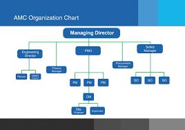 Amc Organization Chart Advanced Mangament For Contraction