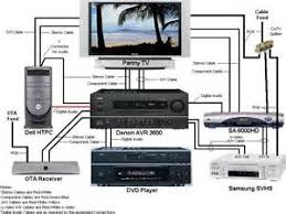 wiring diagram for home theater system wiring similiar home stereo system diagram keywords on wiring diagram for home theater system
