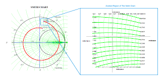 Smith Chart Zip File Exchange Matlab Central