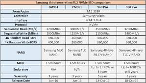 Ssd Chart Samsungs Third Generation Sm961 256gb Nvme Ssd Reviewed