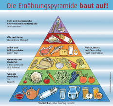 food pyramid 2015 in spanish. Unique 2015 On Food Pyramid 2015 In Spanish S
