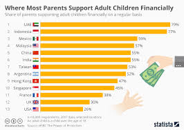 Child Support Chart Chart Where Most Parents Support Adult Children Financially