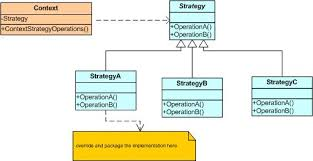 Strategy Pattern C Mesmerizing Strategy Design Pattern Case Study CodeProject