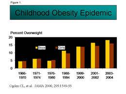 Child Obesity Chart Childhood Obesity June 2012