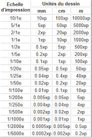 Autocad Xp Scale Chart Educationstander Echelle Autocad Xp Pdf