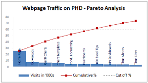 Create Pareto Chart In Excel 2013 Pareto Charts And Pareto Analysis Using Excel