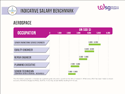 2017 hospitality industry salary report amsterdam office