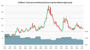 Arabica Coffee Bean Price Chart Coffee Market Outlook And Latest Cot Data Review For Softs