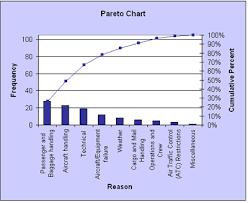 Pareto Chart Asq Sigmapedia Moresteam Com