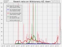 Bu Gu Ratio Chart Wiktionary Statistics Edit And Revert Trends