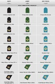 Military Insignia Chart Canadian Military Rank Structure For The Air Force Navy And