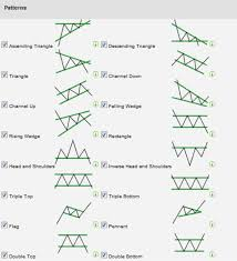 Encyclopedia Of Chart Patterns Delectable Chart Patterns All Things Stocks Medium