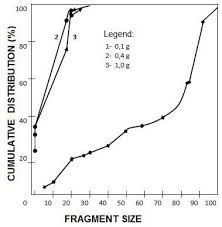Gozon Size Chart Effects Of Granite Samples Content And Weight Of The Payload