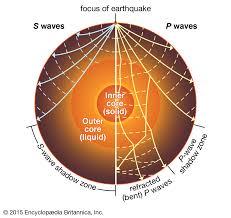 Secondary Wave Seismology Britannica