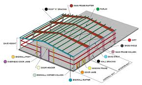 metal framing diagram. Perfect Diagram RHINO Metal Building Framing Diagram Intended