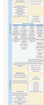 Corporate Finance Organizational Chart Organization Chart
