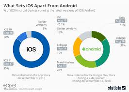 Android Fragmentation Chart Chart What Sets Ios Apart From Android Statista