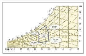 Comfort Zone Psychrometric Chart Psychrometric Chart Of Human Comfort Psychrometric Chart O