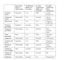Fill In The Chart With Information About Each Biome Terrestrial Biomes Study Guide Samantha Sihakoun A P