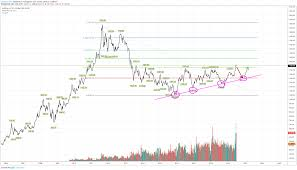 Chart Master From Cnbc Wrong About Gold Rally For Fx Xauusd