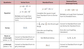 review of quadratic forms