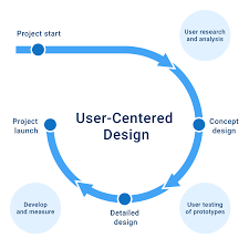 Principles Of Human Centred Design User Centered Design Process And Benefits Product Tribe