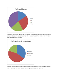 Myvideo Charts Primary Research Results Pie Charts