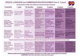 Developmental Milestones Chart Birth To 5 Years Child Development Chart 0 5 Years Uk Best Picture Of Chart