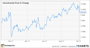 Is Hanesbrands Stock Stretched To The Limit The Motley Fool
