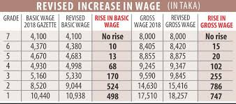 Wg Pay Scale Chart Govt Publishes Revised Bangladesh Garment Workers Salary