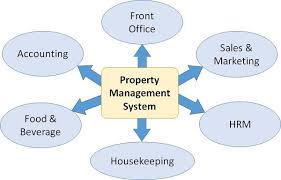 Hotel Front Office Organizational Chart Front Office Management Quick Guide Tutorialspoint