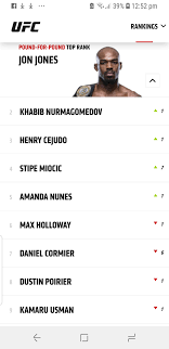 Current state of the UFC Pound for Pound rankings: MMA