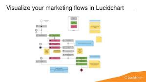 Lucid Charts Confluence Using Lucidchart With Atlassian Jira Confluence And Hipchat